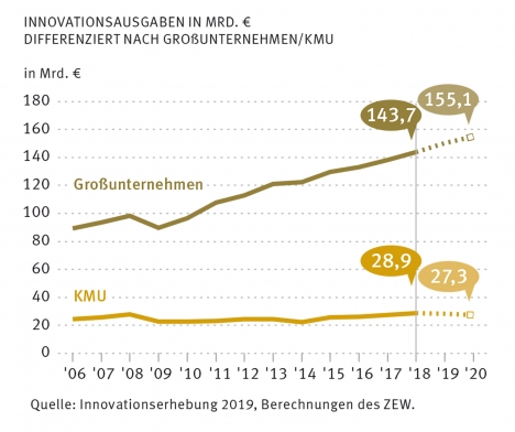 Innovationsausgaben der deutschen Unternehmen haben 2018 im Vergleich zum Vorjahr zugelegt (Quelle: ZEW)